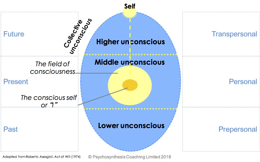 Psychosynthesis coaching