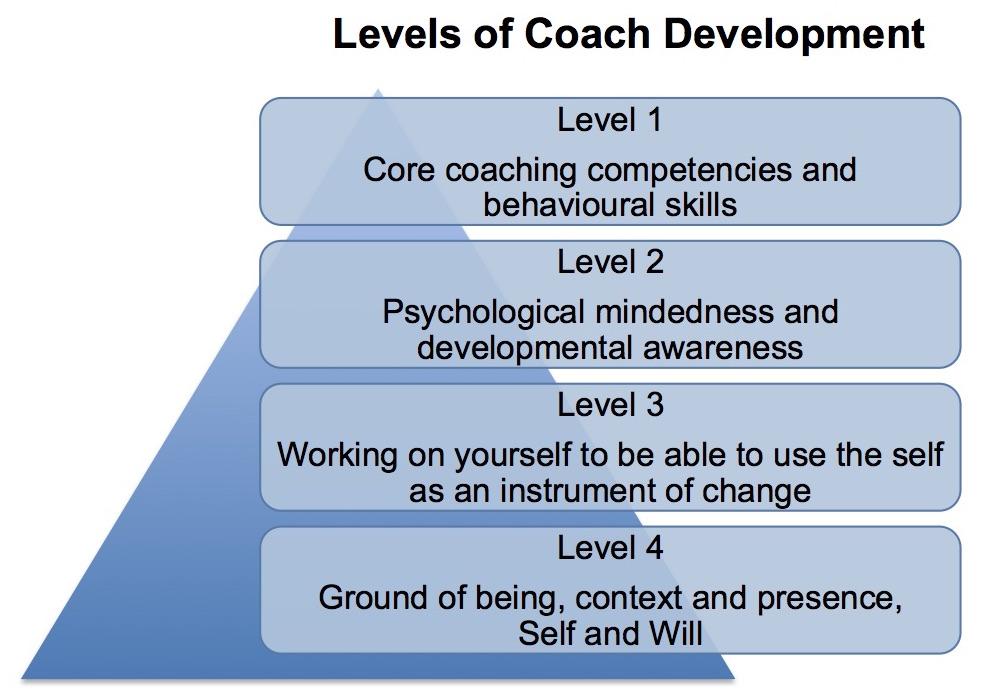 Levels-of-coach-devel